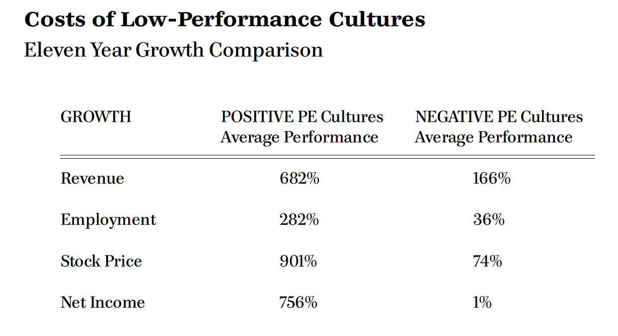 cost of low performance cultures